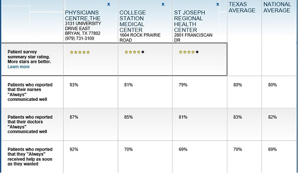 Compare gov top with hospital names