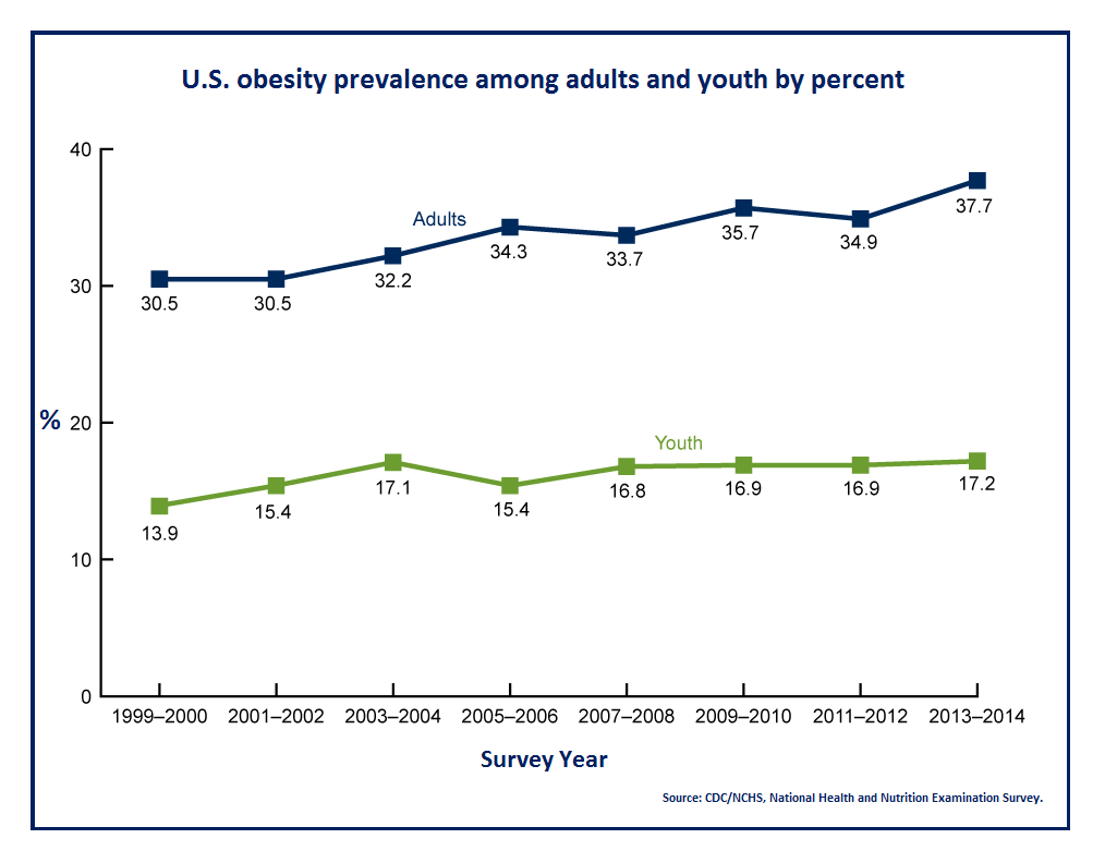 CDC Obesity graph 1014x792 with border